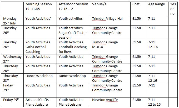 Morning Session 10- 11.45 Afternoon Session 12-15 – 2 Venue/s Cost Age Range Monday 25th July Youth Activities' Youth activities Trimdon Village Hall £1.50 7-11 Tuesday 26th Youth Activities Youth activities Sugar Craft Taster session Trimdon Grange Community Centre £1.50 7-11 Tuesday 26th Youth Activities Girls Football Coaching Youth Activities Football Coaching for Boys Trimdon Grange MUGA £1.50 7-11 12- 16 Wednesday 27th Youth Activities Youth Activities Trimdon Grange Community Centre £1.50 7-11 Thursday 28th Youth Activities Youth Activities Trimdon Grange Community Centre £1.50 7-11 Thursday 28th Dance Workshop Dance Workshop Trimdon Grange Community Centre £1.50 7-11 12-16 Friday 29th Youth Activities Youth Activities Trimdon Grange Community Centre £1.50 7-11 Friday 29th Arts and Crafts Planet Leisure Youth Activities Planet Leisure Newton Aycliffe £1.50 7-11 12 to 16